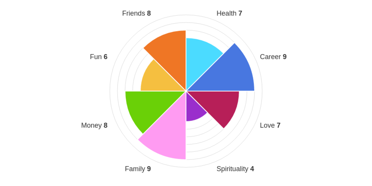 wheel of life free online assessment